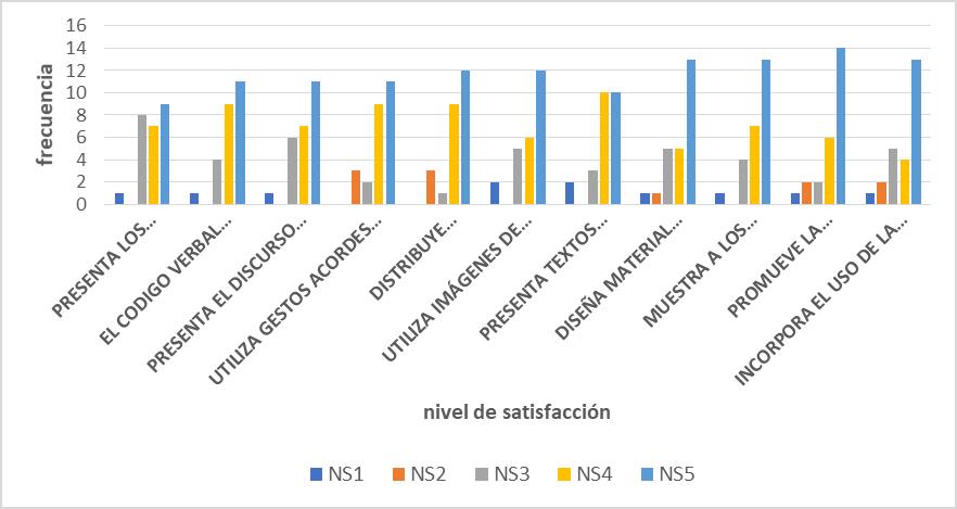 Frecuencia de las respuestas a la encuesta sobre Competencias de Comunicación