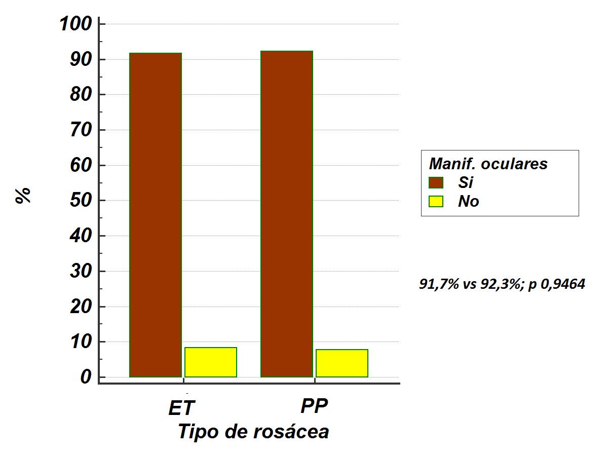 Compromiso ocular según tipo de rosácea ET: eritematotelangiectásica; PP: pápulo pustulosa