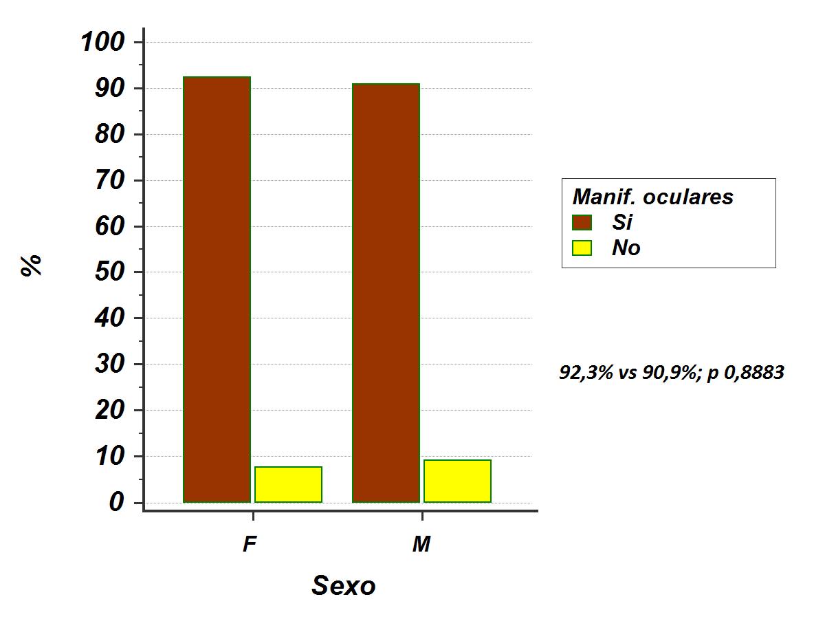 Compromiso ocular según sexo de los pacientes F: femenino; M: masculino