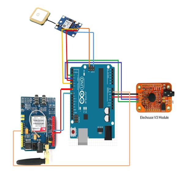 Diagrama del esquema de los componentes a usar para el sistema.