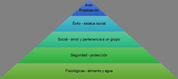 Pirámide de necesidades.