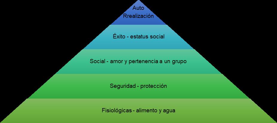 El liderazgo y las necesidades según Maslow.