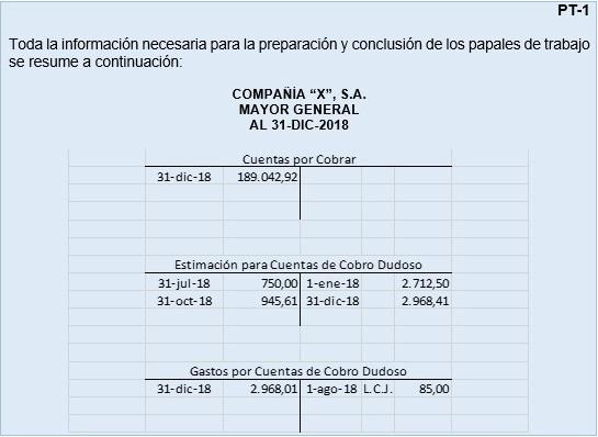 Datos para auditoría de cuentas por cobrar.