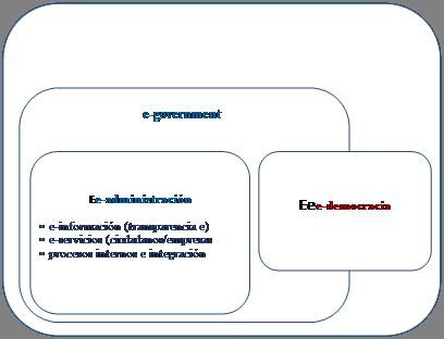 Sistema Integrador de la Transparencia y de la Rendición de Cuentas