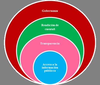 Interrelación de los mecanismos que incrementan la confianza en la administración pública (AAPP)