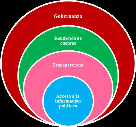 Interrelación de los mecanismos que incrementan la confianza en la AAPP