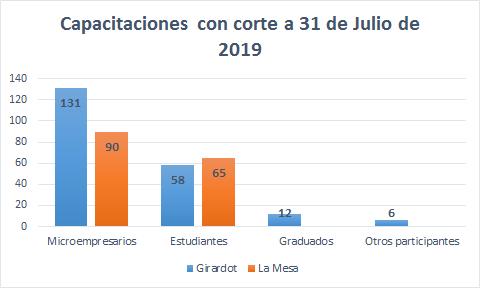 Capacitaciones realizadas a 31 de Julio de 2019.